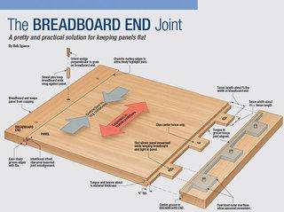 Breadboardendjoint